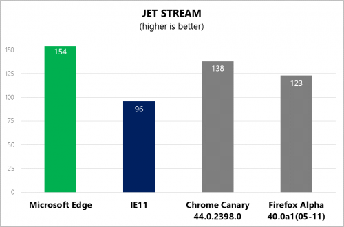Chart showing Microsoft Edge leading at Jet Stream versus IE11, Chrome Canary, and Firefox Alpha, with a score of 154