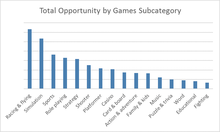 Index of average number of downloads per app in each Games subcategory in the Windows Store Worldwide, October-December 2015