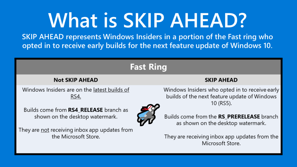 """A subset of Insiders were able to choose to """"skip ahead"""" to the next release of Windows 10 and receive builds from RS5 while we were finishing up RS4."""