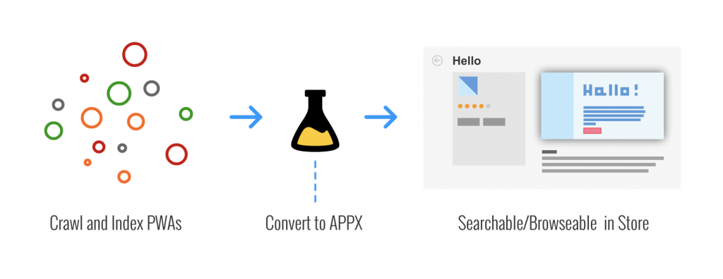 Diagram with three steps, reading: 1. Crawl and Index. 2. Convert to APPX. 3. Searchable/Browseable in Store.