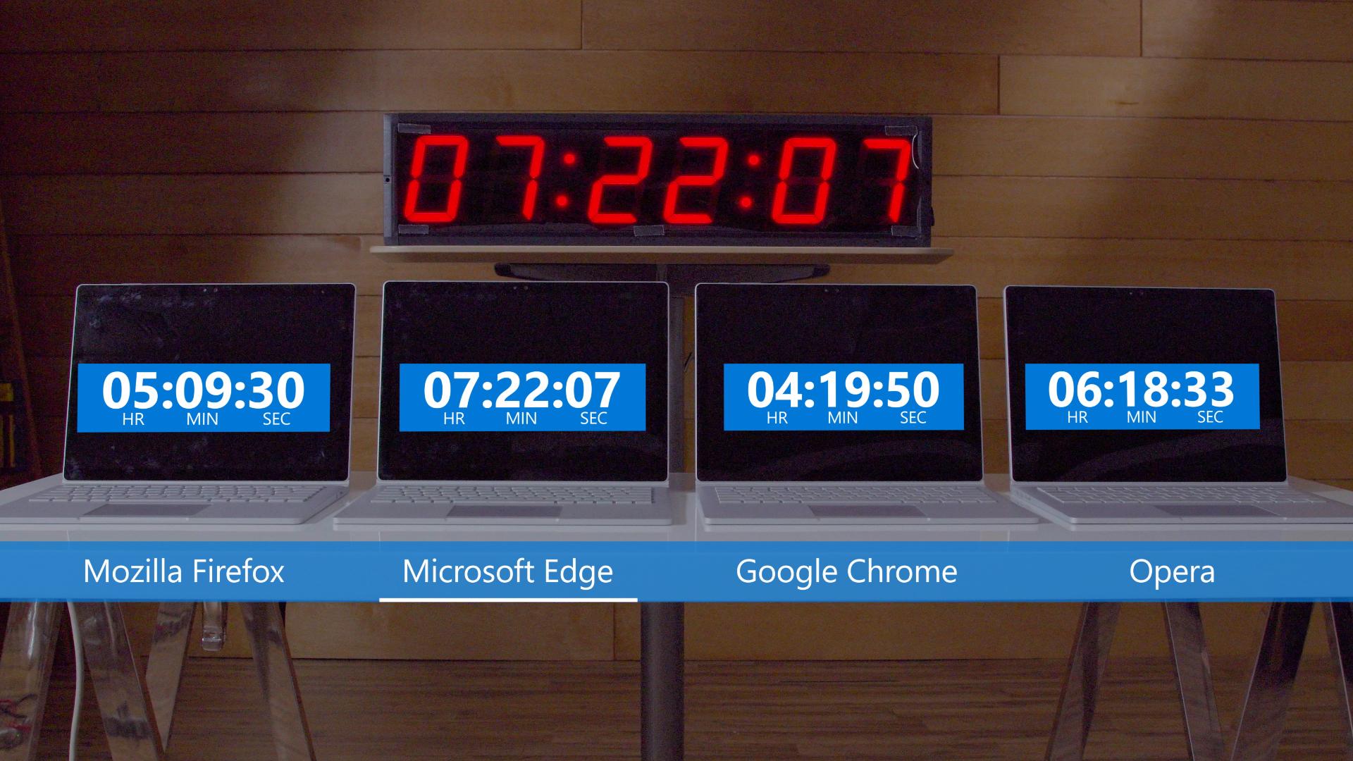 Get More Out Of Your Battery With Microsoft Edge Windows - Minecraft kostenlos spielen auf spielaffe
