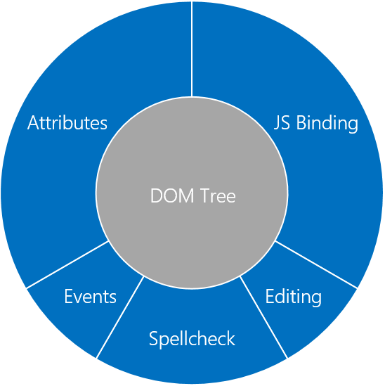 "Circular tree map showing ""DOM Tree"" at the center, surrounded by ""JS Binding,"" ""Editing,"" ""Spellcheck,"" ""Events,"" and ""Attributes."""