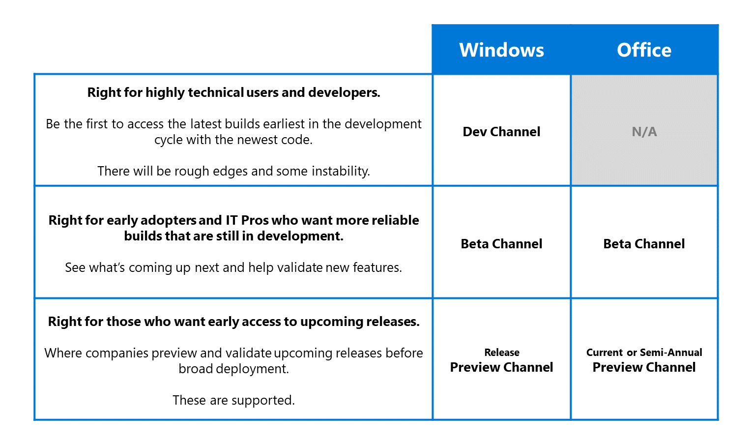 Table showing similarities between channels for Windows and Office Insider Programs.