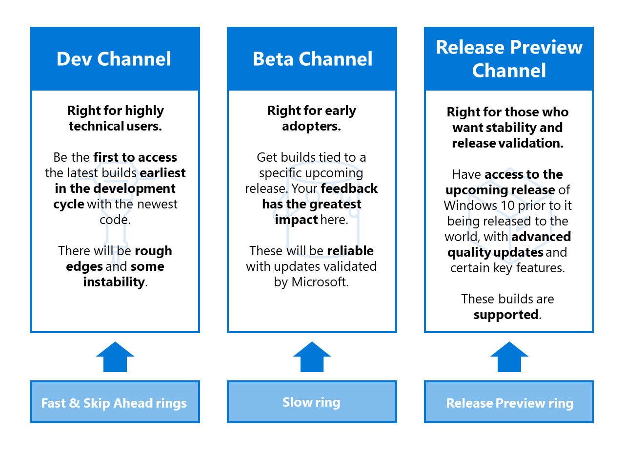 Table for mapping the new Channels: Fast ring will become the Dev Channel, the Slow ring will become the Beta Channel, and the Release Preview ring will become the Release Preview Channel.