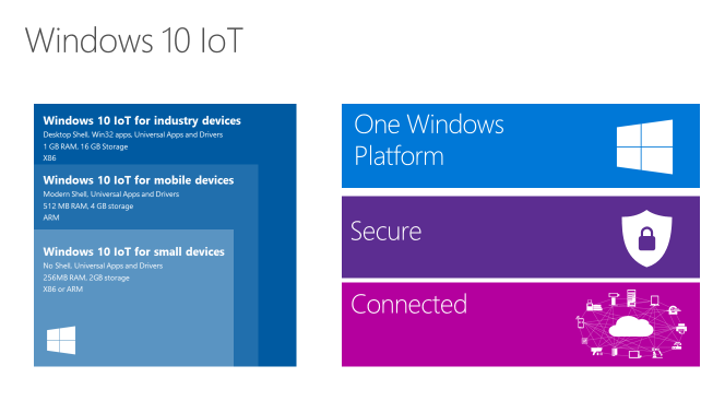 Windows 10 IoT: Powering the Internet of Things | Windows Experience