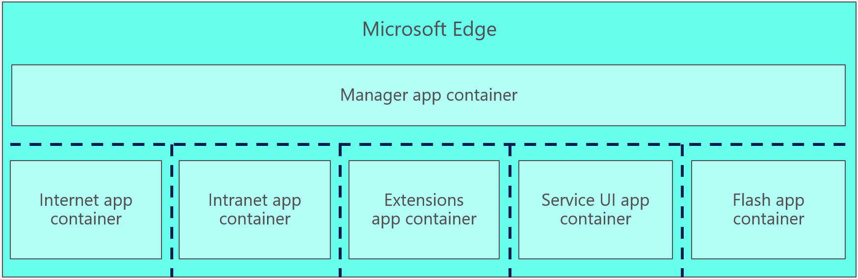 Strengthening the Microsoft Edge Sandbox - Microsoft Edge Blog